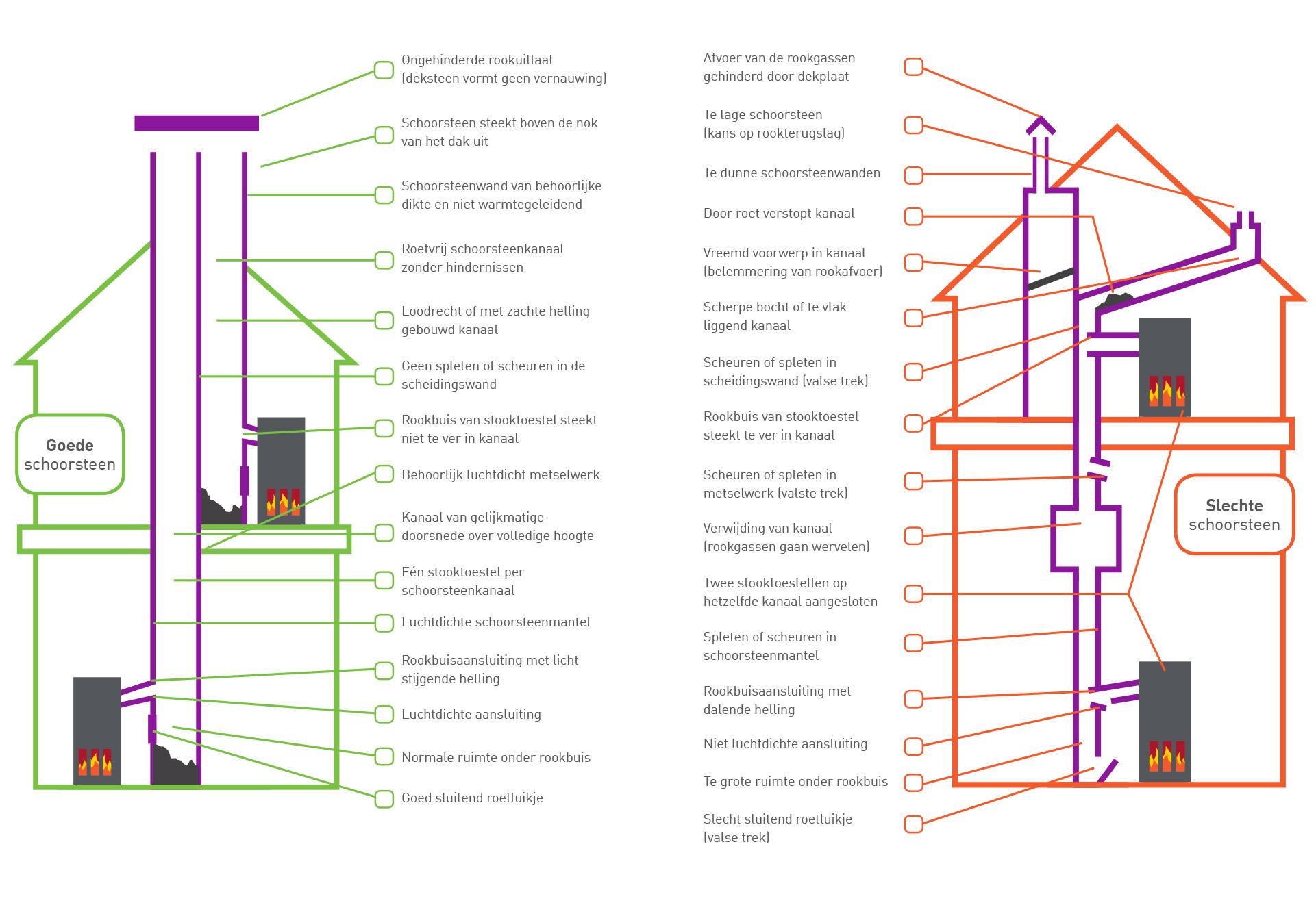 Zwarte Schimmel Slaapkamer : Het rookgasafvoerkanaal moet aangepast ...
