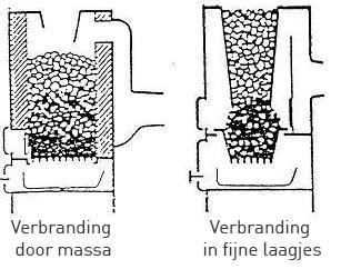 Kolenkachel schema