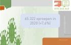 Het Antigifcentrum sluit 2020 af met een recordaantal oproepen.